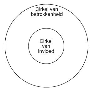 cirkel van betrokkenheid cirkel van invloed